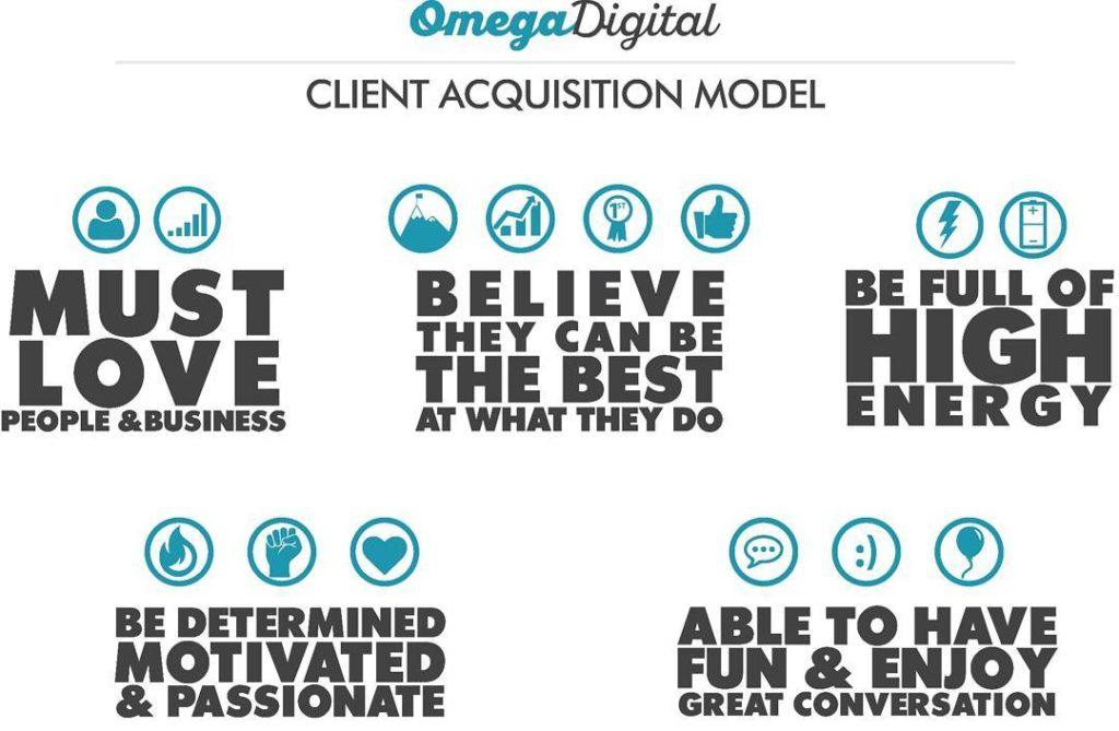 ClientAcqusitionModel
