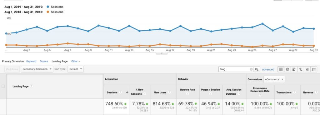 seo case study results